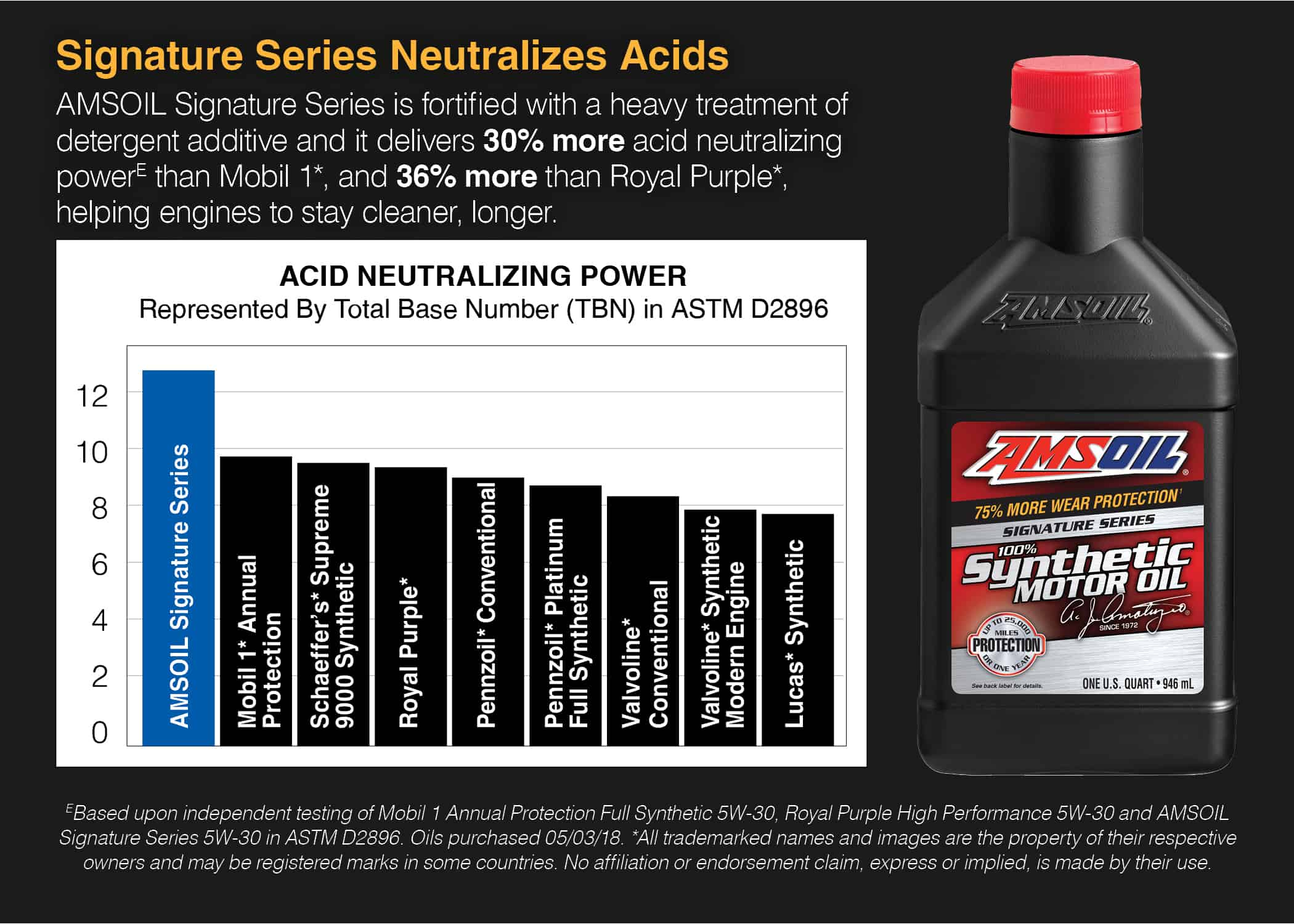 Signature Series Synthetic Motor Oil