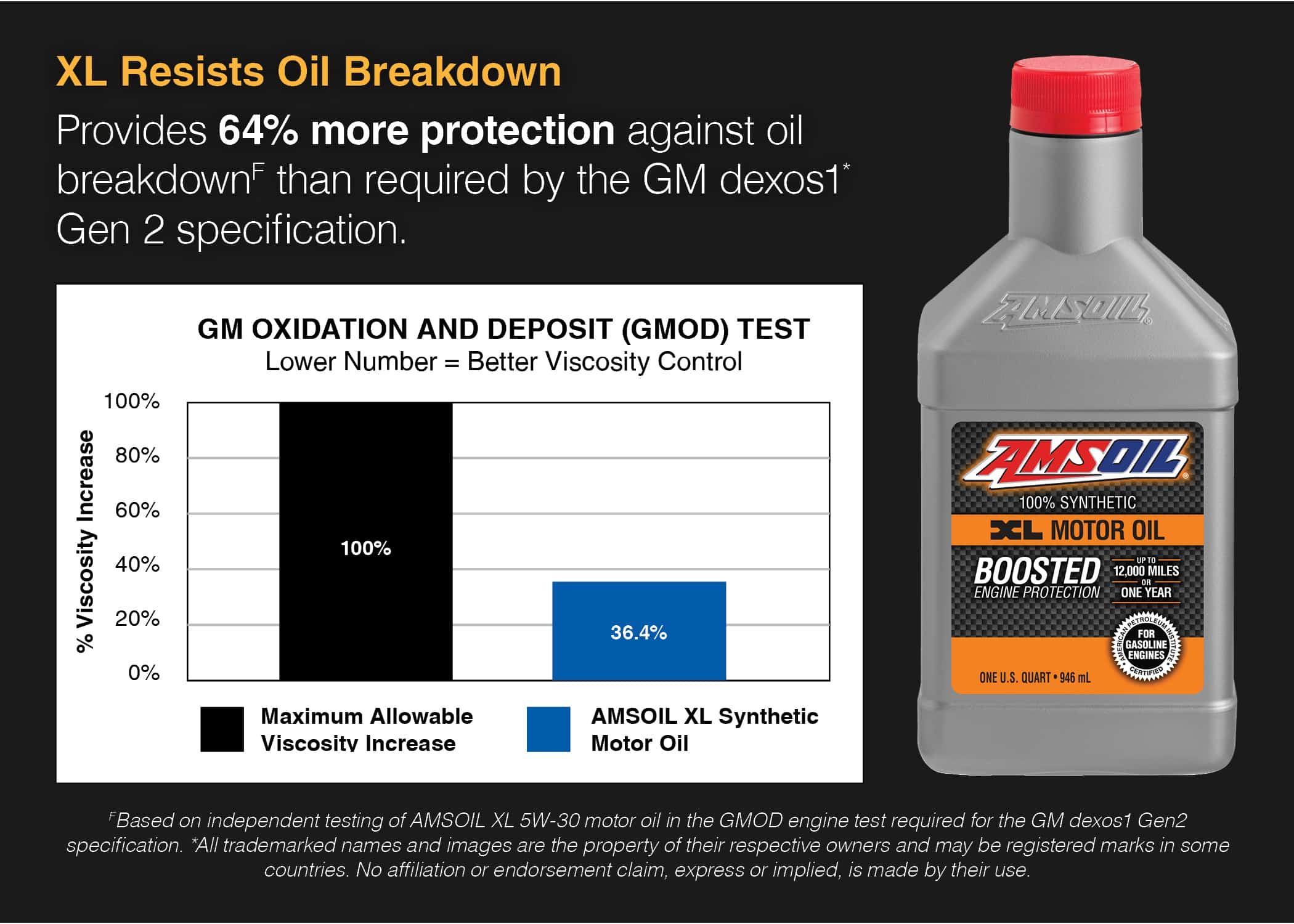 XL Synthetic Motor Oil
