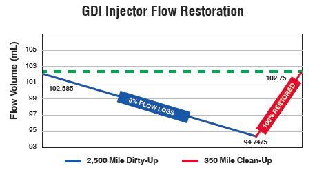 GDI Injector
