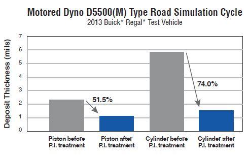 Motored Dyno D5500