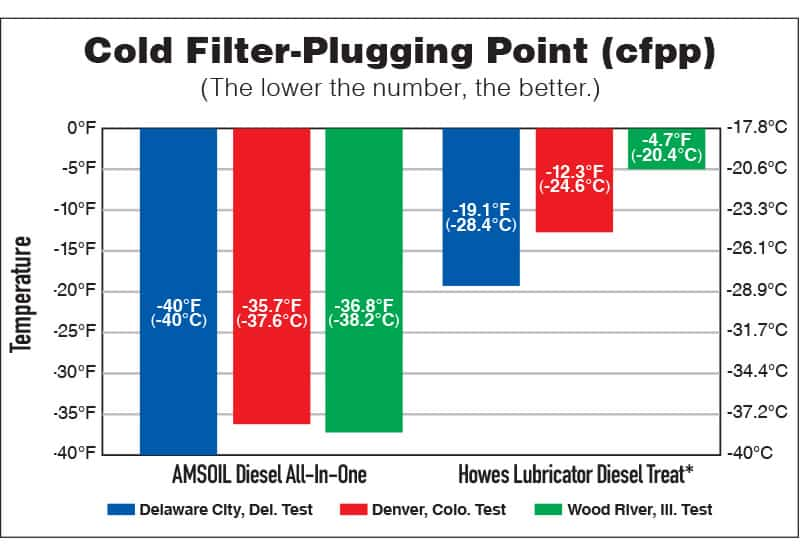 Cold Filter Plugging Point