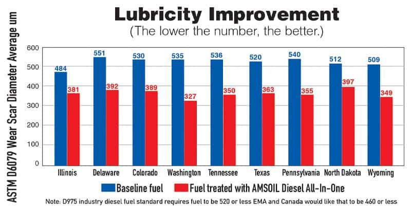 Diesel Additives Lubricity Improvement Chart