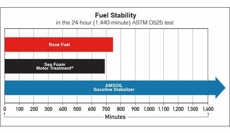 Gas Stabilizer